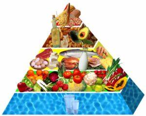 Perder Peso con la Dieta de la Zona